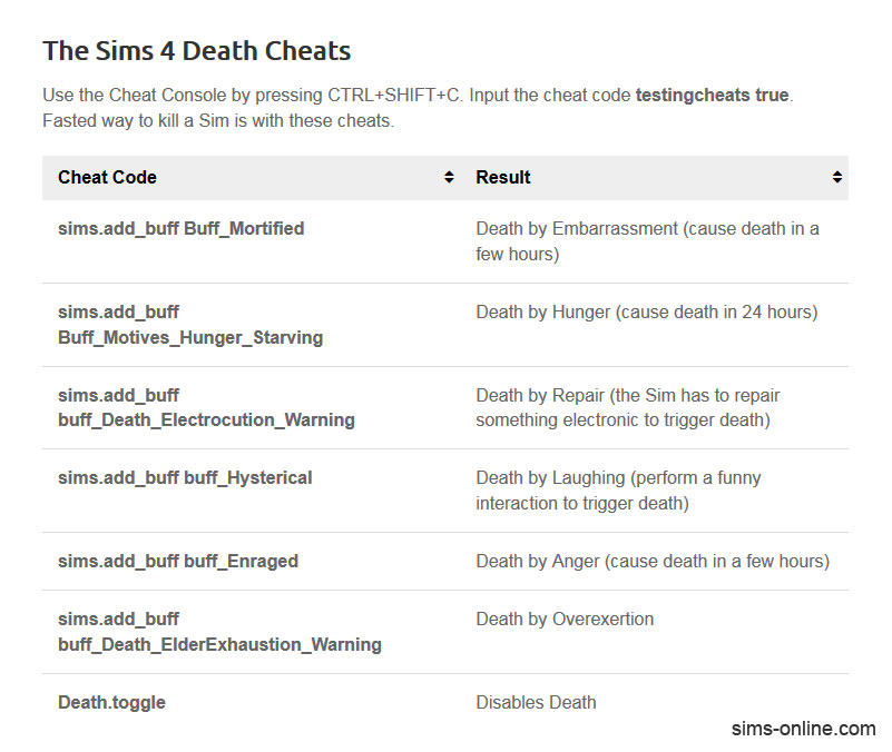 The Sims 4 Cheat Codes