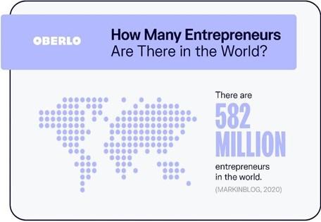 entrepreneurs in the world